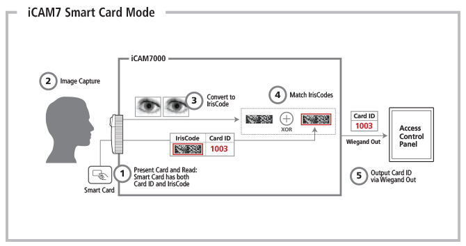 iCAM7 Iris Recognition Smart Card Mode