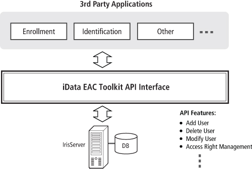 IrisAccess iData Toolkit Application Architecture