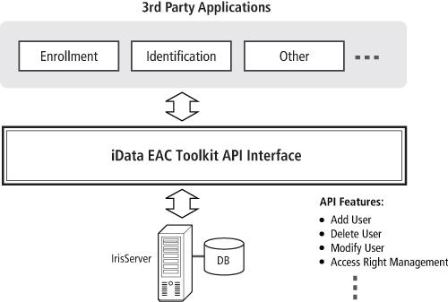 IrisAccess iData Toolkit Application Architecture