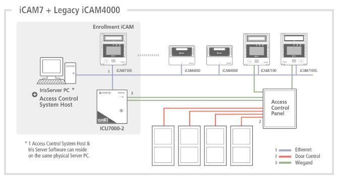 iCAM7 + Legacy iCAM4000